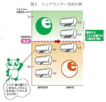 トップランナー方式.JPG