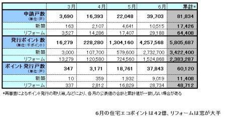 住宅エコポイント6月.JPG