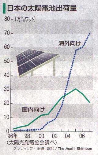 太陽光発電パネル出荷額