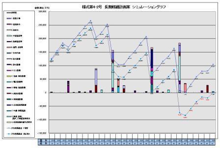長期修繕計画グラフ年度別拡大版