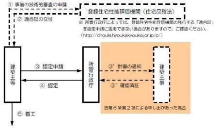 長期優良住宅認定の流れ.JPG