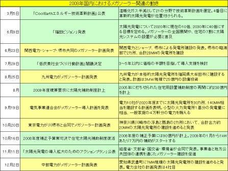 日本のメガソーラー3