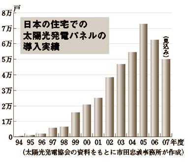 日本の住宅での太陽光発電パネルの導入実績