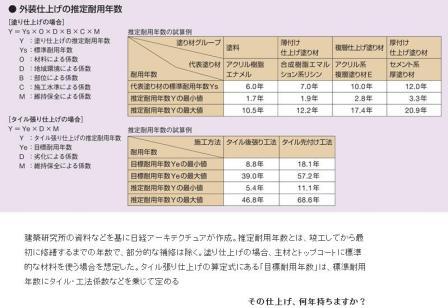 目標耐用年数.JPG