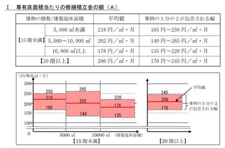 修繕積立金2.JPG