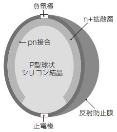 球状太陽電池.jpg