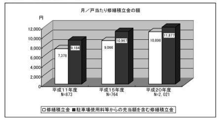 修繕積立金H20.JPG