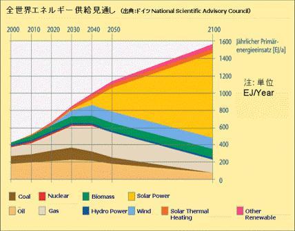 太陽光発電将来J