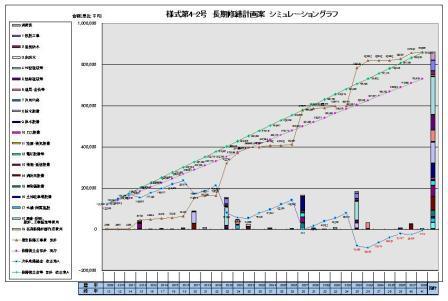長期修繕計画グラフ