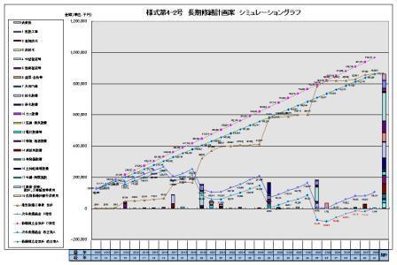 長期修繕計画グラフ2