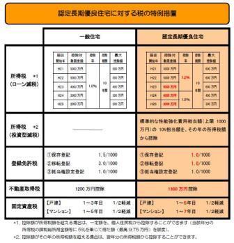長期優良住宅税.JPG