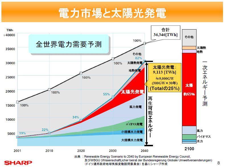 電力市場と太陽光発電
