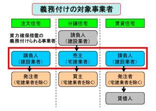 瑕疵担保履行法 002.JPG